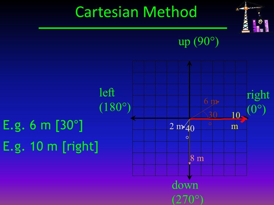 Cartesian Method E.g. 6 m [30°] E.g. 10 m [right] up (90°) left (180°)